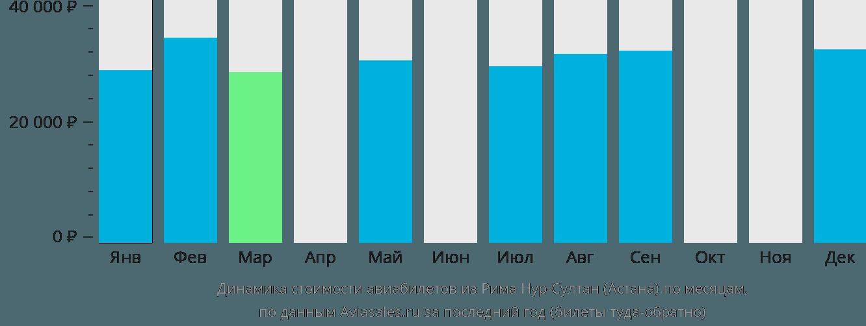 Динамика стоимости авиабилетов из Рима в Астану по месяцам
