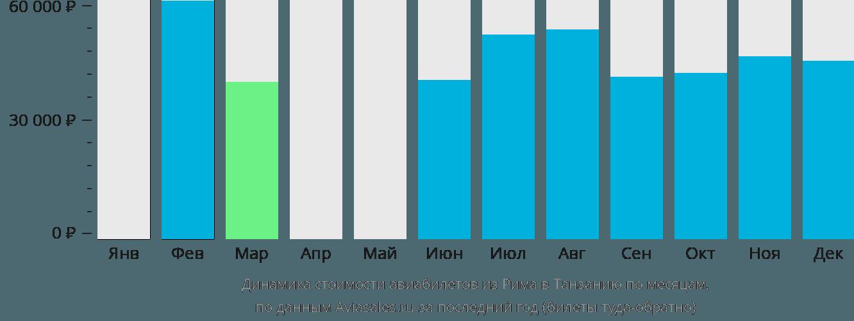 Динамика стоимости авиабилетов из Рима в Танзанию по месяцам