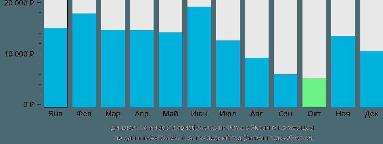 Динамика стоимости авиабилетов из Рима в Украину по месяцам