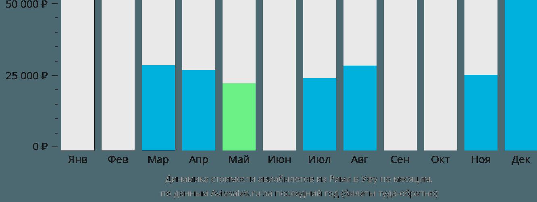 Динамика стоимости авиабилетов из Рима в Уфу по месяцам