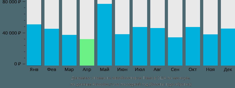 Динамика стоимости авиабилетов из Рима в США по месяцам