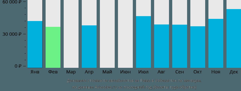 Динамика стоимости авиабилетов из Рима в Узбекистан по месяцам