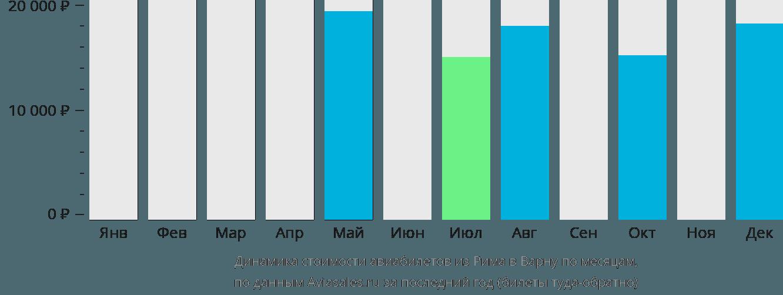 Динамика стоимости авиабилетов из Рима в Варну по месяцам