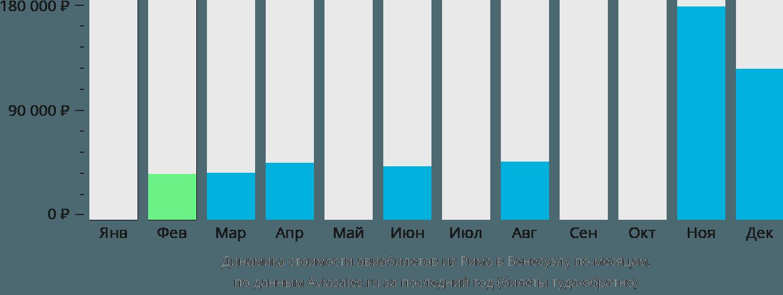 Динамика стоимости авиабилетов из Рима в Венесуэлу по месяцам