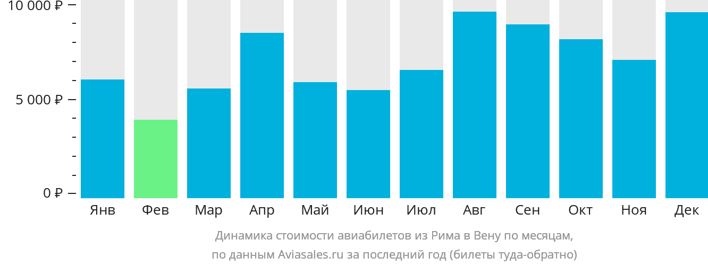 Динамика стоимости авиабилетов из Рима в Вену по месяцам