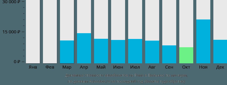 Динамика стоимости авиабилетов из Рима в Вильнюс по месяцам