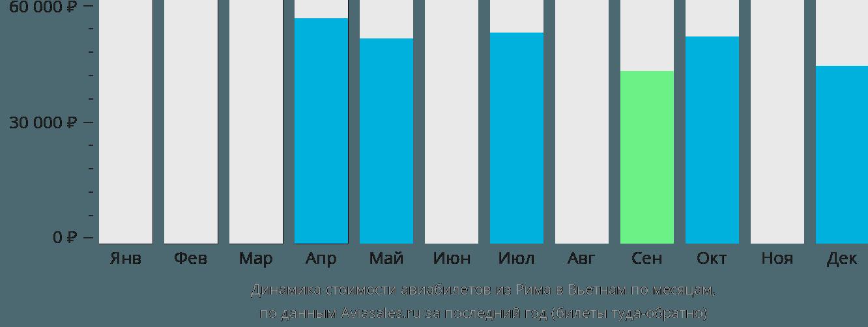 Динамика стоимости авиабилетов из Рима в Вьетнам по месяцам