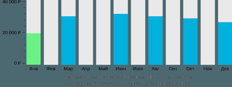 Динамика стоимости авиабилетов из Рима в Волгоград по месяцам