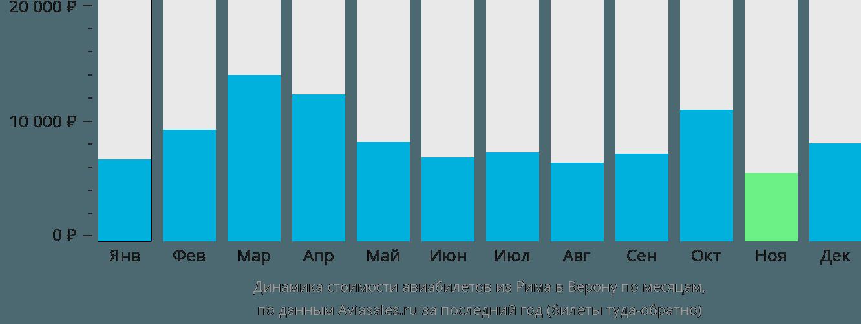 Динамика стоимости авиабилетов из Рима в Верону по месяцам