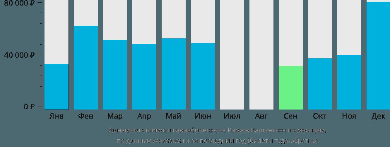 Динамика стоимости авиабилетов из Рима в Вашингтон по месяцам