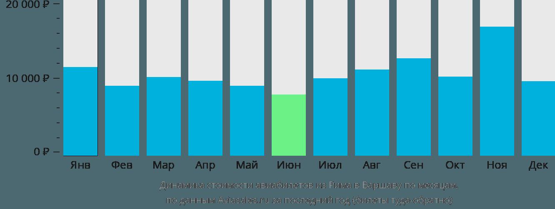 Динамика стоимости авиабилетов из Рима в Варшаву по месяцам