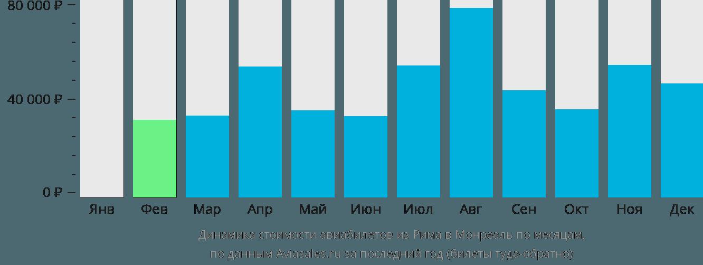 Динамика стоимости авиабилетов из Рима в Монреаль по месяцам