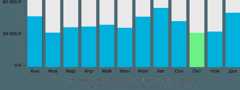 Динамика стоимости авиабилетов из Рима в Торонто по месяцам