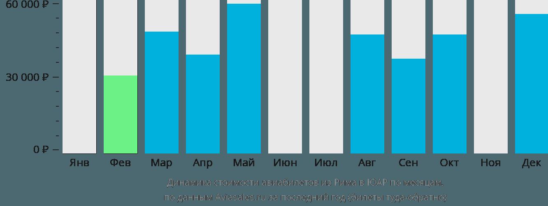Динамика стоимости авиабилетов из Рима в ЮАР по месяцам