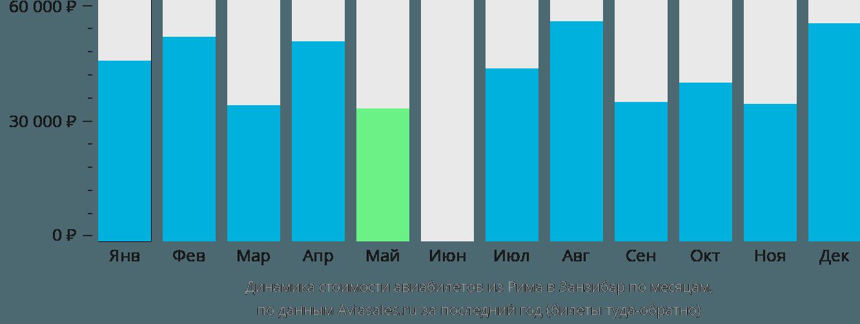 Динамика стоимости авиабилетов из Рима в Занзибар по месяцам
