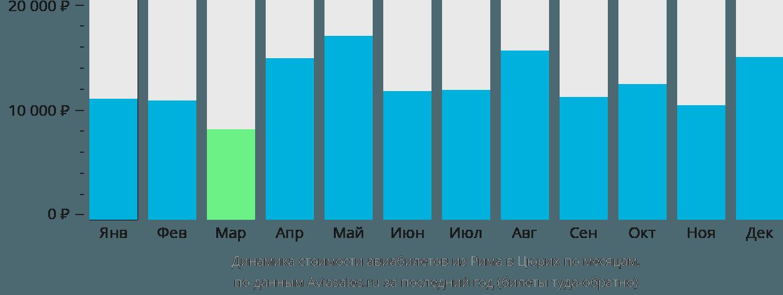 Динамика стоимости авиабилетов из Рима в Цюрих по месяцам