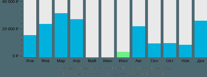 Динамика стоимости авиабилетов из Рондонополиса по месяцам