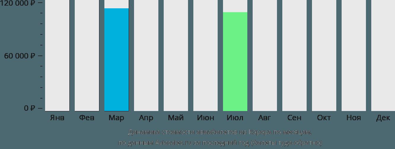 Динамика стоимости авиабилетов из Корора по месяцам