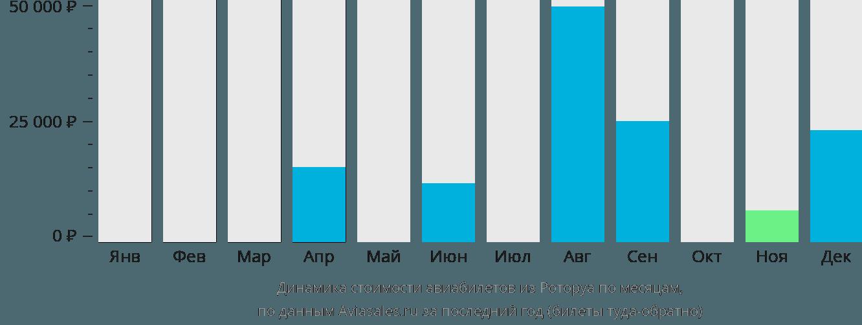 Динамика стоимости авиабилетов из Роторуа по месяцам