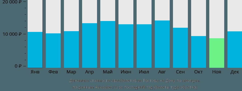 Динамика стоимости авиабилетов из Ростова-на-Дону по месяцам