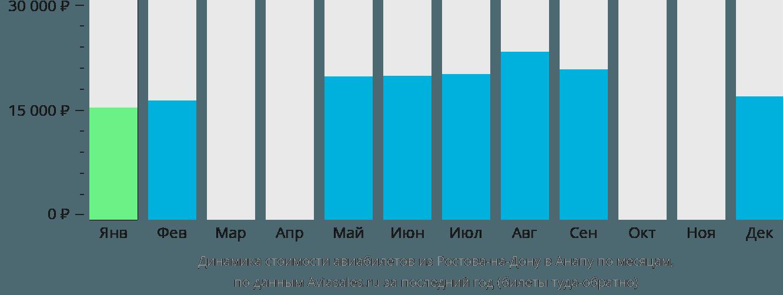 Динамика стоимости авиабилетов из Ростова-на-Дону в Анапу по месяцам