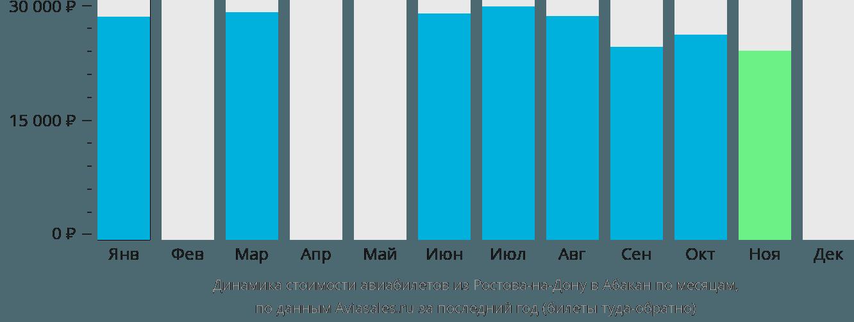 Динамика стоимости авиабилетов из Ростова-на-Дону в Абакан по месяцам