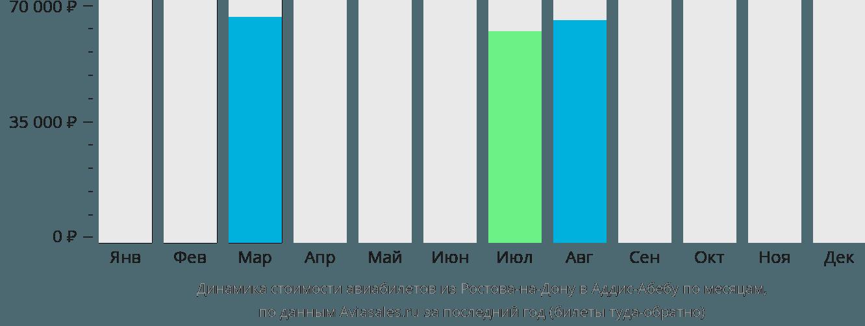 Динамика стоимости авиабилетов из Ростова-на-Дону в Аддис-Абебу по месяцам