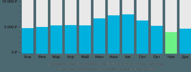 Динамика стоимости авиабилетов из Ростова-на-Дону в Сочи  по месяцам