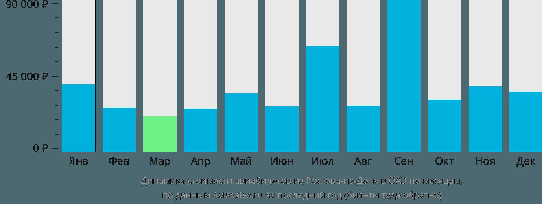 Динамика стоимости авиабилетов из Ростова-на-Дону в ОАЭ по месяцам