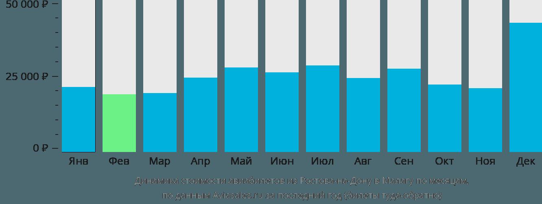 Динамика стоимости авиабилетов из Ростова-на-Дону в Малагу по месяцам