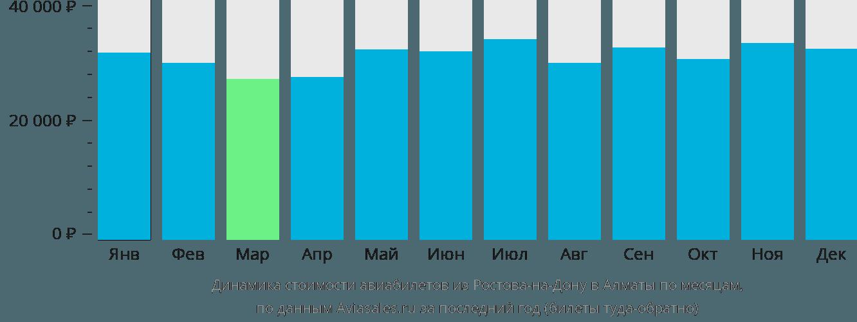 Динамика стоимости авиабилетов из Ростова-на-Дону в Алматы по месяцам