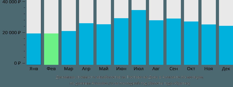 Динамика стоимости авиабилетов из Ростова-на-Дону в Аликанте по месяцам