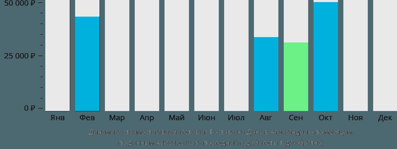 Динамика стоимости авиабилетов из Ростова-на-Дону в Александрию по месяцам