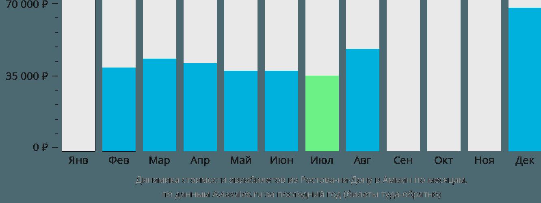 Динамика стоимости авиабилетов из Ростова-на-Дону в Амман по месяцам