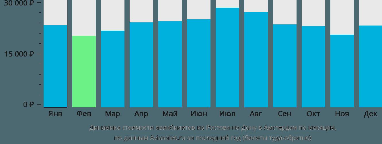 Динамика стоимости авиабилетов из Ростова-на-Дону в Амстердам по месяцам