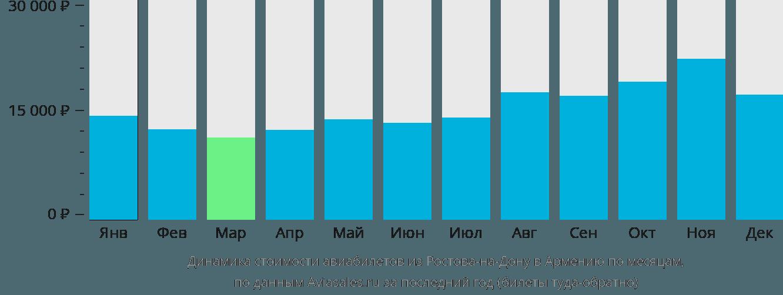 Динамика стоимости авиабилетов из Ростова-на-Дону в Армению по месяцам