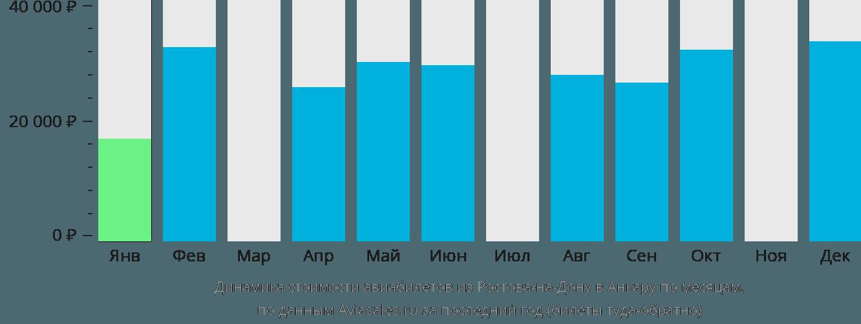 Динамика стоимости авиабилетов из Ростова-на-Дону в Анкару по месяцам