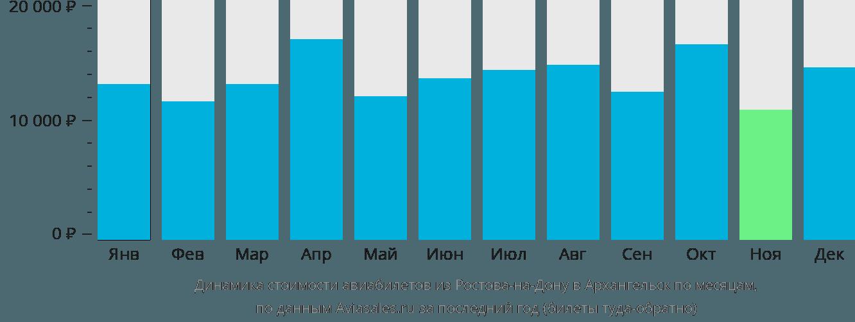 Динамика стоимости авиабилетов из Ростова-на-Дону в Архангельск по месяцам