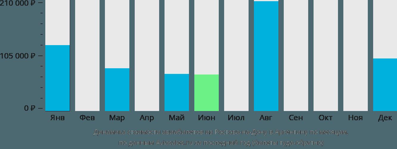 Динамика стоимости авиабилетов из Ростова-на-Дону в Аргентину по месяцам