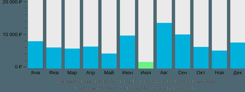 Динамика стоимости авиабилетов из Ростова-на-Дону в Астрахань по месяцам