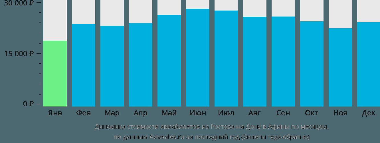 Динамика стоимости авиабилетов из Ростова-на-Дону в Афины по месяцам