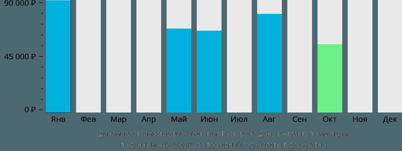 Динамика стоимости авиабилетов из Ростова-на-Дону в Атланту по месяцам