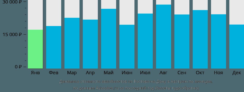Динамика стоимости авиабилетов из Ростова-на-Дону в Австрию по месяцам