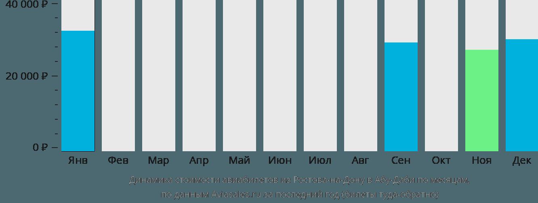 Динамика стоимости авиабилетов из Ростова-на-Дону в Абу-Даби по месяцам