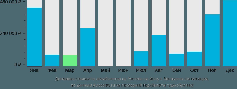 Динамика стоимости авиабилетов из Ростова-на-Дону в Австралию по месяцам