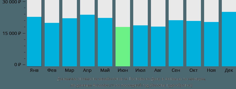Динамика стоимости авиабилетов из Ростова-на-Дону в Анталью по месяцам