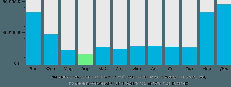 Динамика стоимости авиабилетов из Ростова-на-Дону в Азербайджан по месяцам