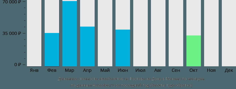Динамика стоимости авиабилетов из Ростова-на-Дону в Манаму по месяцам