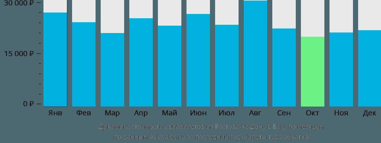 Динамика стоимости авиабилетов из Ростова-на-Дону в Баку по месяцам