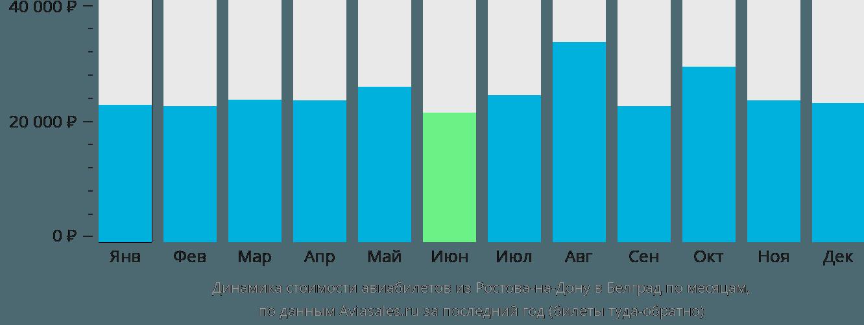 Динамика стоимости авиабилетов из Ростова-на-Дону в Белград по месяцам